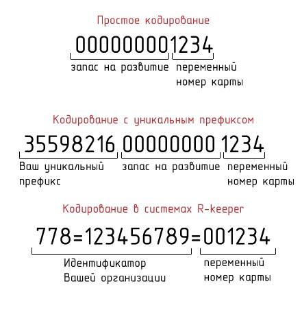 Кодирование магнитной полосы